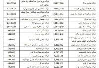 انتشار لیست واردکنندگان موبایل با ارز دولتی/ جهرمی: زیاندیدگان از طریق تعزیرات خسارت بگیرند