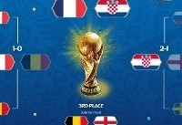 برنامه دیدارهای فینال و ردهبندی جام بیست و یکم