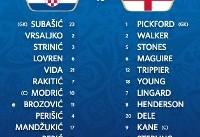 ترکیب اصلی دیدار کرواسی و انگلیس