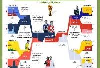 اینفوگرافیک/ بررسی آمار و ارقام؛ کدام تیم قهرمان جام جهانی ۲۰۱۸ می شود؟