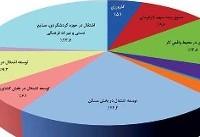 نقشه راه دولت برای اشتغالزایی