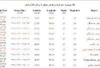 زلزله شدید در کرمانشاه/ ۵.۹ ریشتر در عمق ۸ کیلومتری