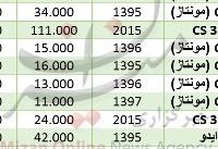 رشد ۲ هزار واحدی شاخص بورس/ افت ۱۲ ارز در بازار بین بانکی/ نفت گران شد