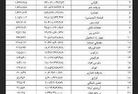 آمار فروش و تماشاگران تا ۲۰ مرداد اعلام شد/ صدرنشینی «هزارپا»