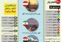 مناسبترین شهرهای دنیا برای زندگی را بشناسید +اینفوگرافی