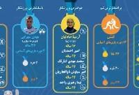 اینفوگرافی / «ترینهای» ایران در بازیهای آسیایی ۲۰۱۸