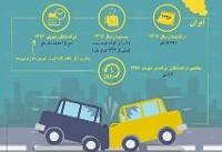 اینفوگرافی / میزان تلفات حوادث ترافیکی در ایران و جهان