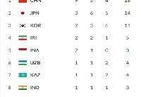 آخرین تغییرات در مدال آوران بازی های آسیایی (جدول)