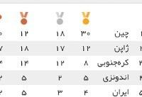 جدول بازی های آسیایی تا پایان روز سوم/ صعود یک پله ای ایران(عکس)