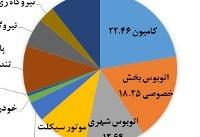 سیاهه انتشار شهر تهران دارای صحت و دقت لازم نیست