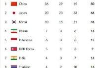 جدول مدالی بازی های آسیایی ۲۰۱۸ / چهارمی ایران در چهارمین روز +عکس