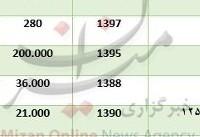 قیمت موتور سیکلت کارکرده در بازار + جدول