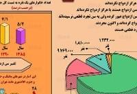 اینفوگرافی / نگاهی به وضعیت مجردها در ایران