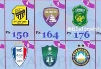 سپاهان، تنها تیم ایرانی در جمع ۱۰ تیم امتیازآور آسیا
