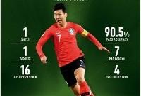 ستاره کره برترین بازیکن روز دوازدهم جام ملت ها شد