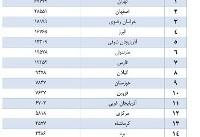 تهران؛ رکورددار دریافت بیمه بیکاری