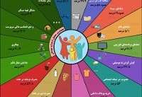 اینفوگرافی / فرهنگ رفتاری ایرانیان؛ از سینما تا شبکههای اجتماعی