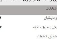 جدول زمانبندی برگزاری انتخابات شورای عالی آموزشوپرورش