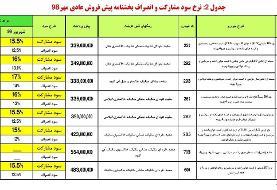 پیش فروش محصولات ایران خودرو ویژه ۲۱ مهر؛ تحویل شهریور ۹۹