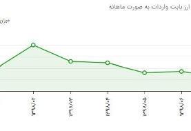 روایت آماری از عملکرد سامانه نیما در ۷ماهه ۹۸