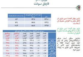 مقایسه قیمت بنزین ایران با کشورهای همسایه
