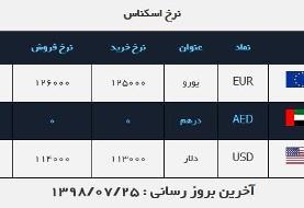 قیمت دلار در روز ۲۵ مهر ۹۸