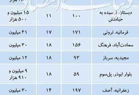فهرست آپارتمانهای قیمتمناسب در گروه سنی ۱۰ تا ۲۰ سال