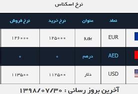 قیمت دلار در روز ۳۰ مهر ۹۸