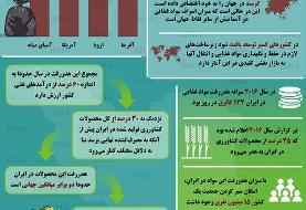 اینفوگرافی / آمار دورریز مواد غذایی در ایران و جهان