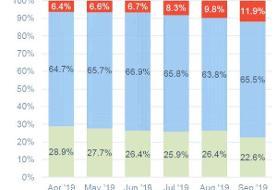 افزایش استفاده از خودروی برقی در جهان