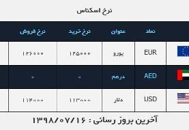 قیمت دلار و یورو در ۱۶ مهر ۹۸
