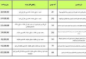 امروز آغاز طرح پیش فروش محصولات ایران خودرو+ جزئیات
