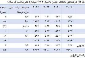 برنامه ریزی ایران برای تبدیل به سومین تولیدکننده گاز طبیعی جهان