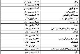 جزئیات عملکرد تامین ارز و رفع تعهدات ارزی واردکنندگان منتشر شد