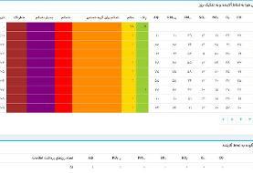 وضعیت هوای تهران بدتر از سال گذشته/ طرح جدید شورای شهر چیست؟