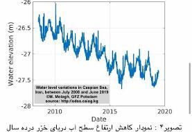 با انتقال آب دریای خزر خشک میشود؟/ نمودار
