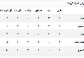 کار تیم ملی ایران چگونه برای صعود سخت شد؟/ فرصت طلایی از دست رفت