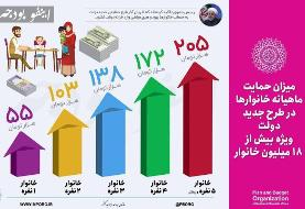 جزئیات کمک هزینه دولت برای خانوارها