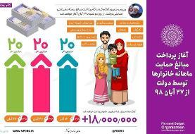 اینفوگرافیک |  کدام ۲۰ میلیون ایرانی امشب کمک معیشتی دولت میگیرند؟
