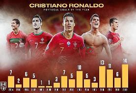 گلزنی رونالدو در تیم ملی فوتبال پرتغال (نمودار)