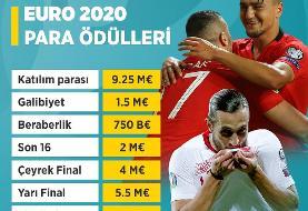 یوفا پاداش مراحل مختلف مرحله نهایی یورو ۲۰۲۰ را اعلام کرد/۳۴ میلیون یورو جایزه قهرمان