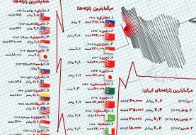 معرفی بزرگترین و مرگبارترین زلزلههای جهان +اینفوگرافی