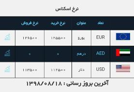 قیمت دلار در روز ۱۸ آبان ۹۸