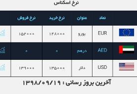 قیمت دلار به ۱۳۹۰۰ تومان رسید / یورو ۱۵۲۰۰ تومان