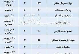 خرید آپارتمان نقلی در تهران چقدر خرج دارد؟