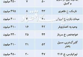آپارتمانهای ارزان تهران