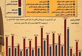اینفوگرافیک / مردم ایران چقدر اطلاعات سیاسی دارند؟