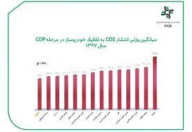 محصولات سایپا کمترین میزان ( CO۲ ) را تولید میکنند