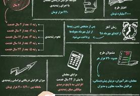 اینفوگرافیک / معلمان چگونه رتبهبندی میشوند؟