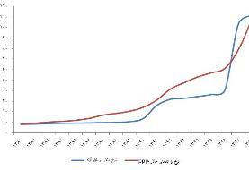راز کنترل بازار ارز در سال ۹۷ از زبان سیف